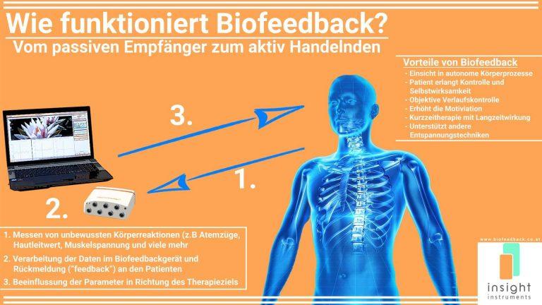 Biofeedback Graz